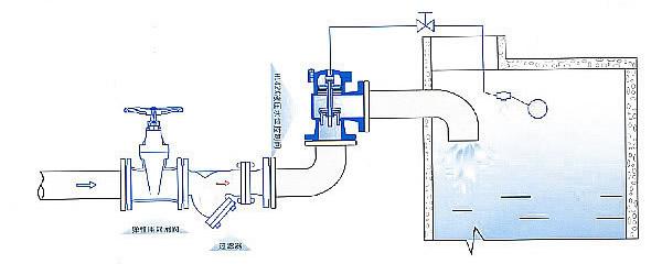结构合理,密封可靠;主阀与控制阀可分开安装,方便维修.