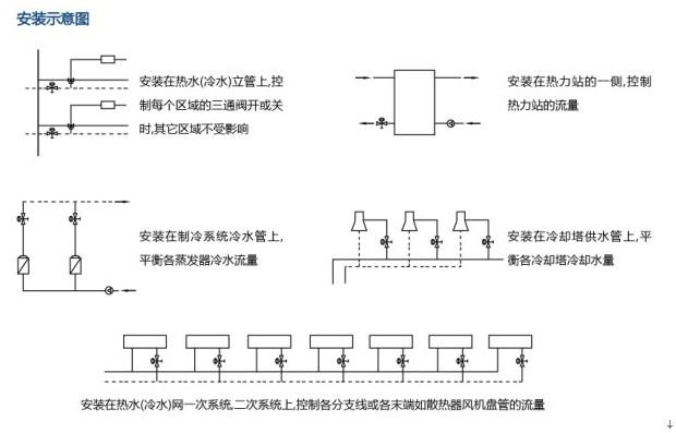 动态水力平衡阀|自力式流量控制阀|动态流量控制阀-阀