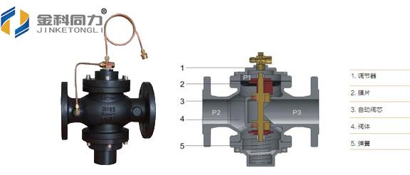 """但所有这些方法都只是治标没有治本,只有彻底改变传统循环水泵的设置方法,才能从根本是解决问题,采用分布式输配系统以后,不但从根本上消除了造成水力失调的根源,而且依靠有源式流量调节(靠调节阀调节流量),不但可以消除节流引起的电耗,而且通过自动控制的变频水泵,实现""""自助餐式""""水量、热量调节,这是从根本上解决水力失调、消除冷热不均的最佳方式。"""