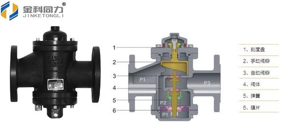 暖通平衡阀,控制阀如何选型?——河北同力公司图片