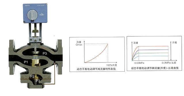 常用的电动调节阀的理想流量特性曲线图片