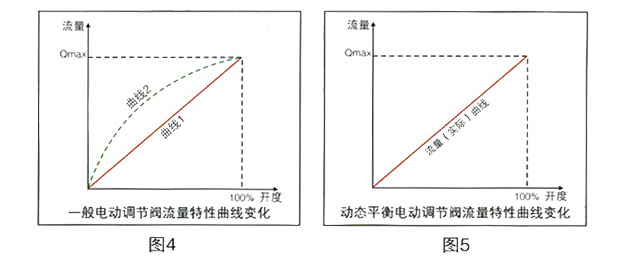 电动调节功能的好坏在于电动调节阀的流量特性曲线。在空调系统中,常用的电动调节阀的理想流量曲线是直线的或者等百分比的。但是对于一般的电动调节阀,在实际使用过程中由于阀权度较小,使得实际的流量特性曲线是直线型(曲线1),如图4,某电动调节阀理想的流量特性曲线是直线型(曲线1),但是在安装到系统管路上后实际的流量特性曲线接近快开型(曲线2),调节特性变差。