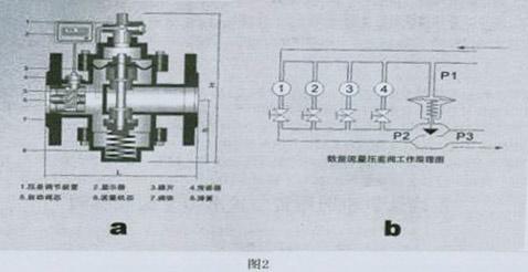 控制阀的性能与应用  1,性能特点  自力式压差 控制阀从结构上分为